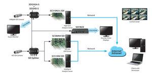 JMC SC510N4 SDI ( 4* SD/HD-SDI )