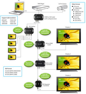 JMC SDI/HDMI => Multi scaling (100-425-1)