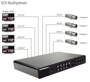 SDI Multiviewer